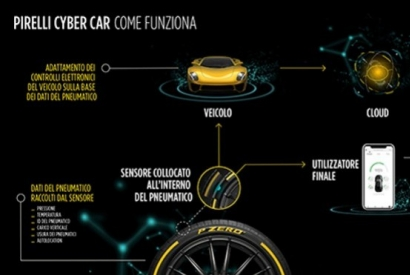 Cyber car: il pneumatico intelligente by Pirelli
